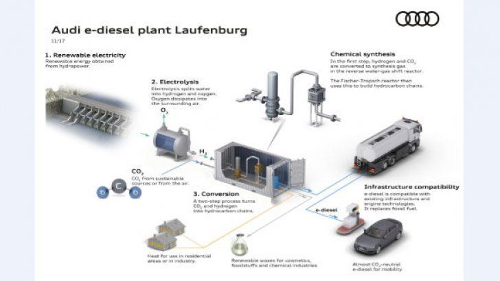 Audi e-yakıt araştırmalarına hız verdi