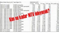 2020 yılı MTV oranları belli oldu! Kim ne kadar MTV ödeyecek?